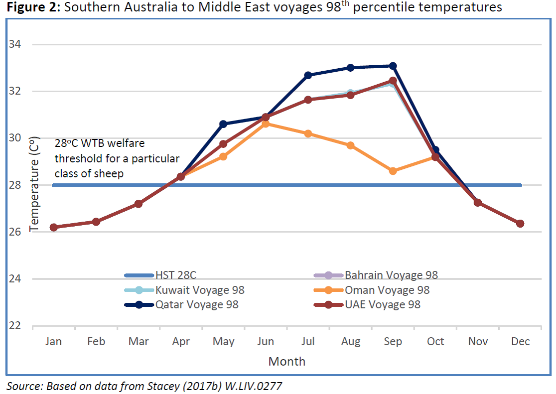 Southern Australia to Middle East voyages 98th percentile temperatures